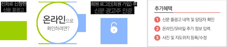 전화로 신청한 신문 줄광고를 온라인으로 확인하려면? 회원 로그인(회원가입) 후, 신문 광고주 인증