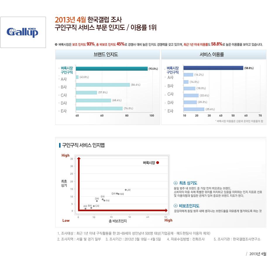 2013년 4월 한국갤럽 조사 구인구직 서비스 부문 인지도 / 이용률 1위