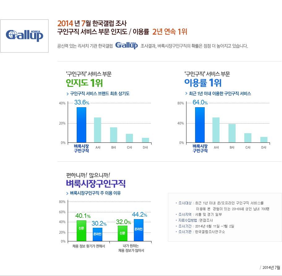 2014 년 7월 한국갤럽 조사 구인구직 서비스 부문 인지도 / 이용률  2년 연속 1위